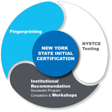 Graphic of New York State initial certification with three sections: Fingerprinting; NYSTCE testing; Institutional Recommendation/Workshops.