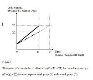 Figure 1: Illustration of a time-indexed effect size for the achievement gap. (d' = Yᵉ - Yᶜ) between experimental group (E) and control group (C).